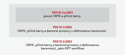 pdfxfaq05_pdfx-flavors